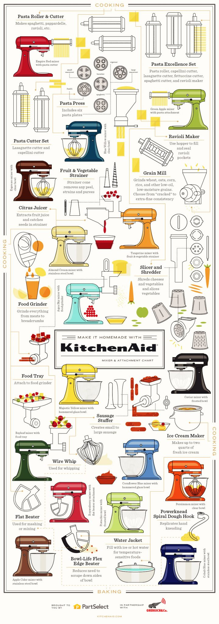 KitchenAid-Infographic