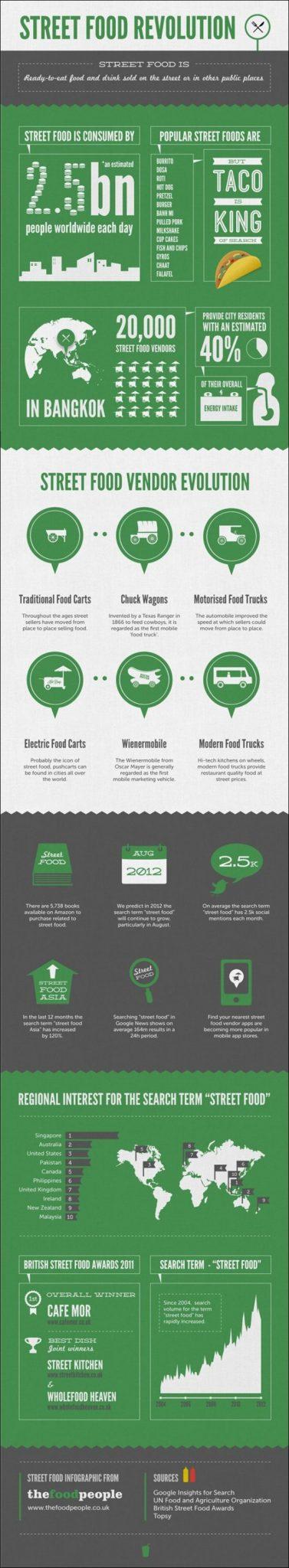 Street-Food-Revolution